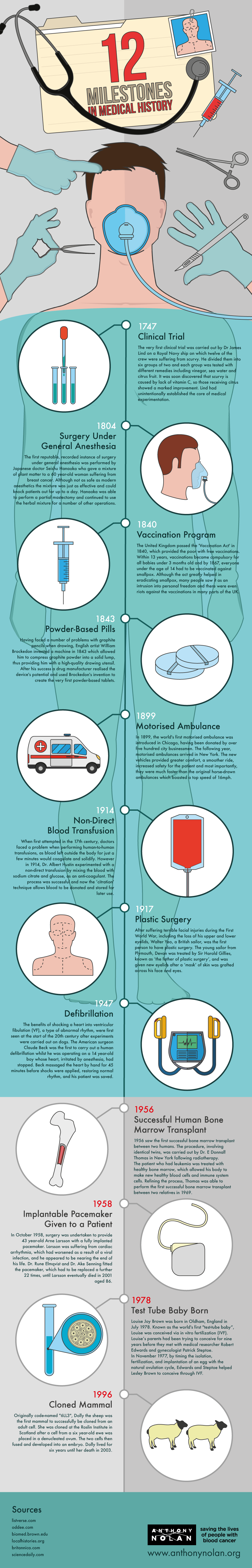12 Milestones In Medical History