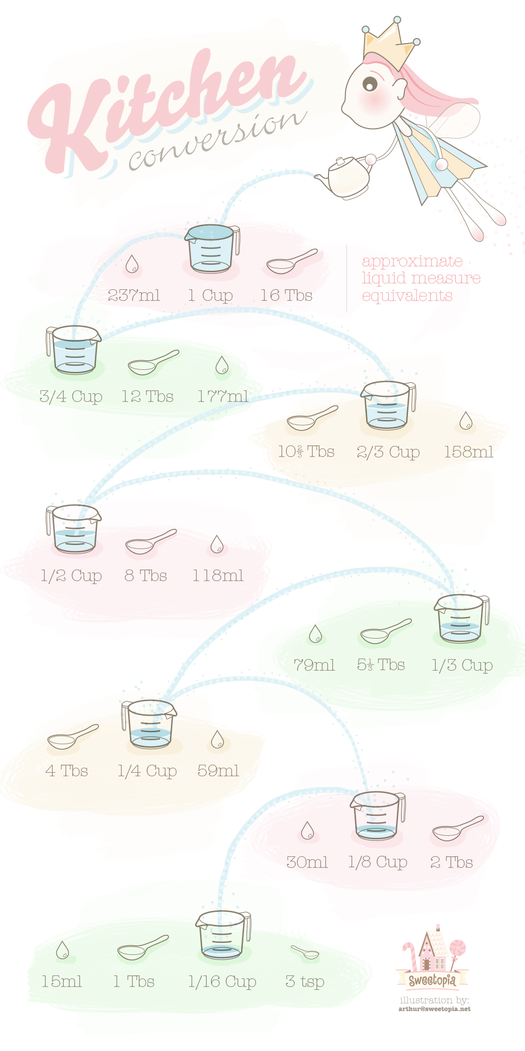 Liquid Measure Equivalents Illustration  Kitchen Conversion