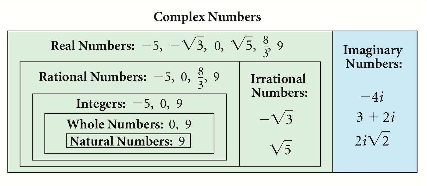 complex+numbers+venn+diagram.png (1399611)
