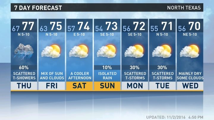 Dallas Weather Forecast Radars Conditions And Live Weather Video