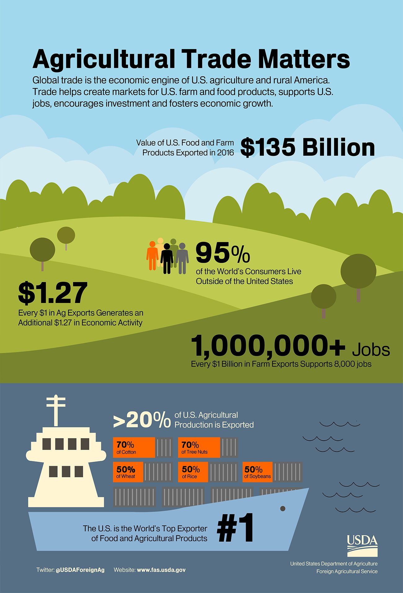 Infographic Showing Highlights Of U S Agricultural Trade Including It S Support For More Than 1 Million Jobs In American Agriculture Agriculture Infographic