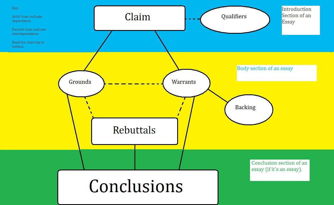 0010 Toulmin Argument Structure with conclusions best graphic