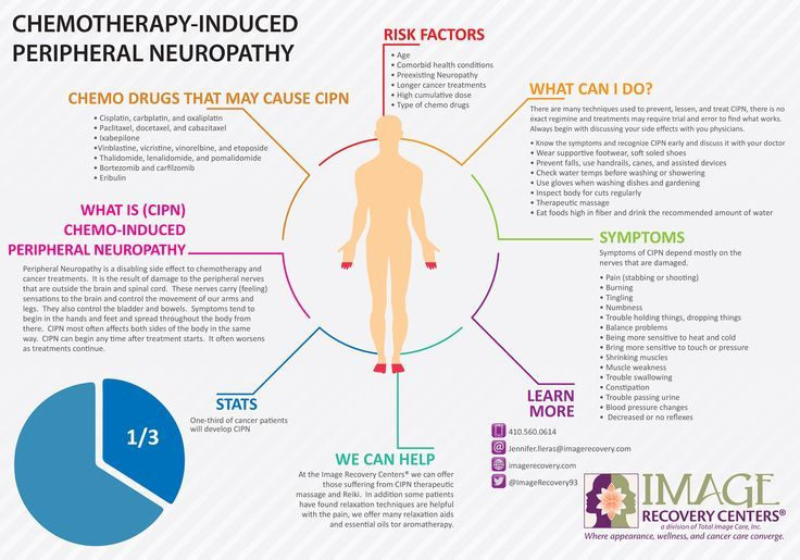 Bilateral Neuropathy Neuropathy Peripheral Neuropathy Chemo