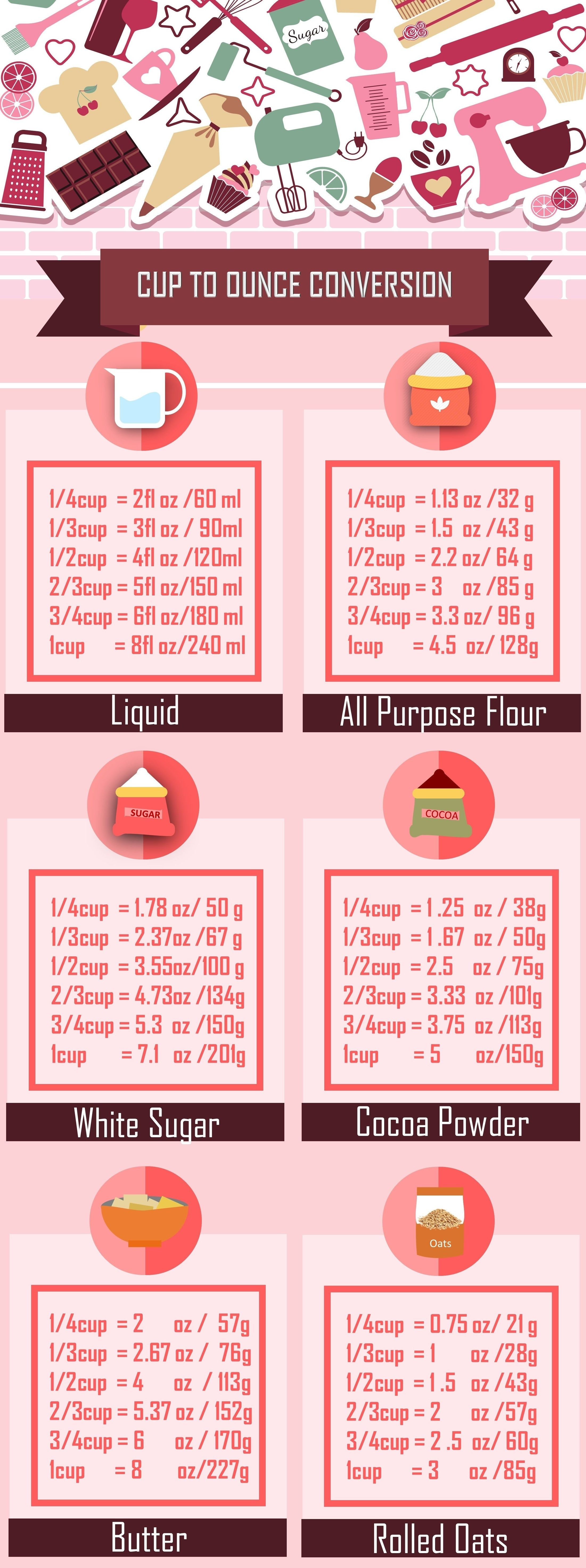 How To Convert Dry Ounces To Cups Quora Cup To Gram Conversion Ingredient Conversions Cup