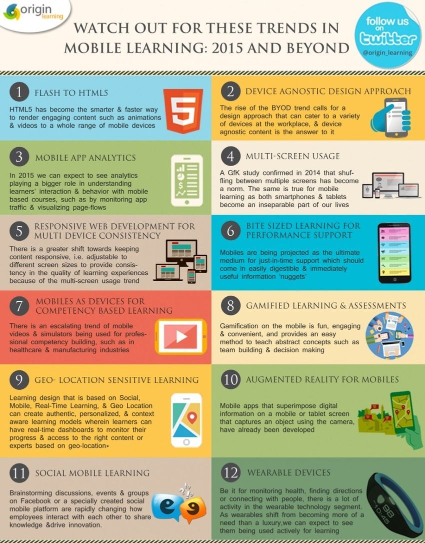 2015 Mobile Learning Trends Infographic - -learning