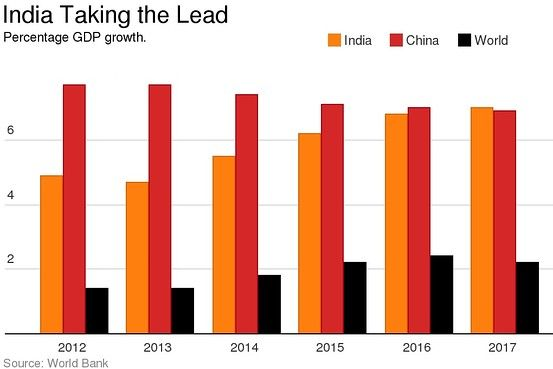 World Bank India To Become Fastest Growing Big Economy Economy