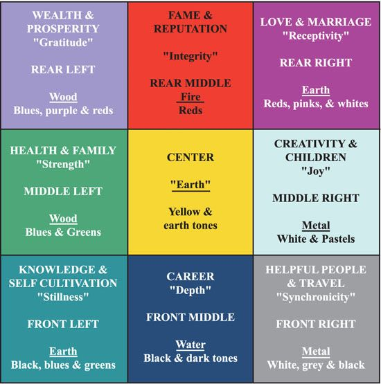 What Is Feng Shui Exactly Most Articles And Even Some