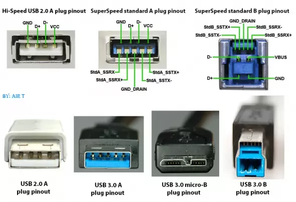Different Types Of Usb 3 Connectors Google Search Usb Custom Computer Connectors