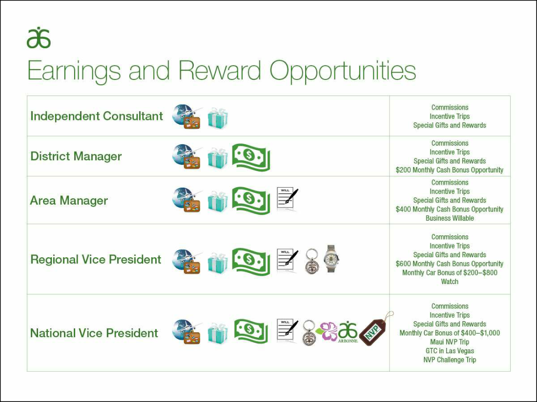 Arbonne Earnings And Reward Opportunities Talk About