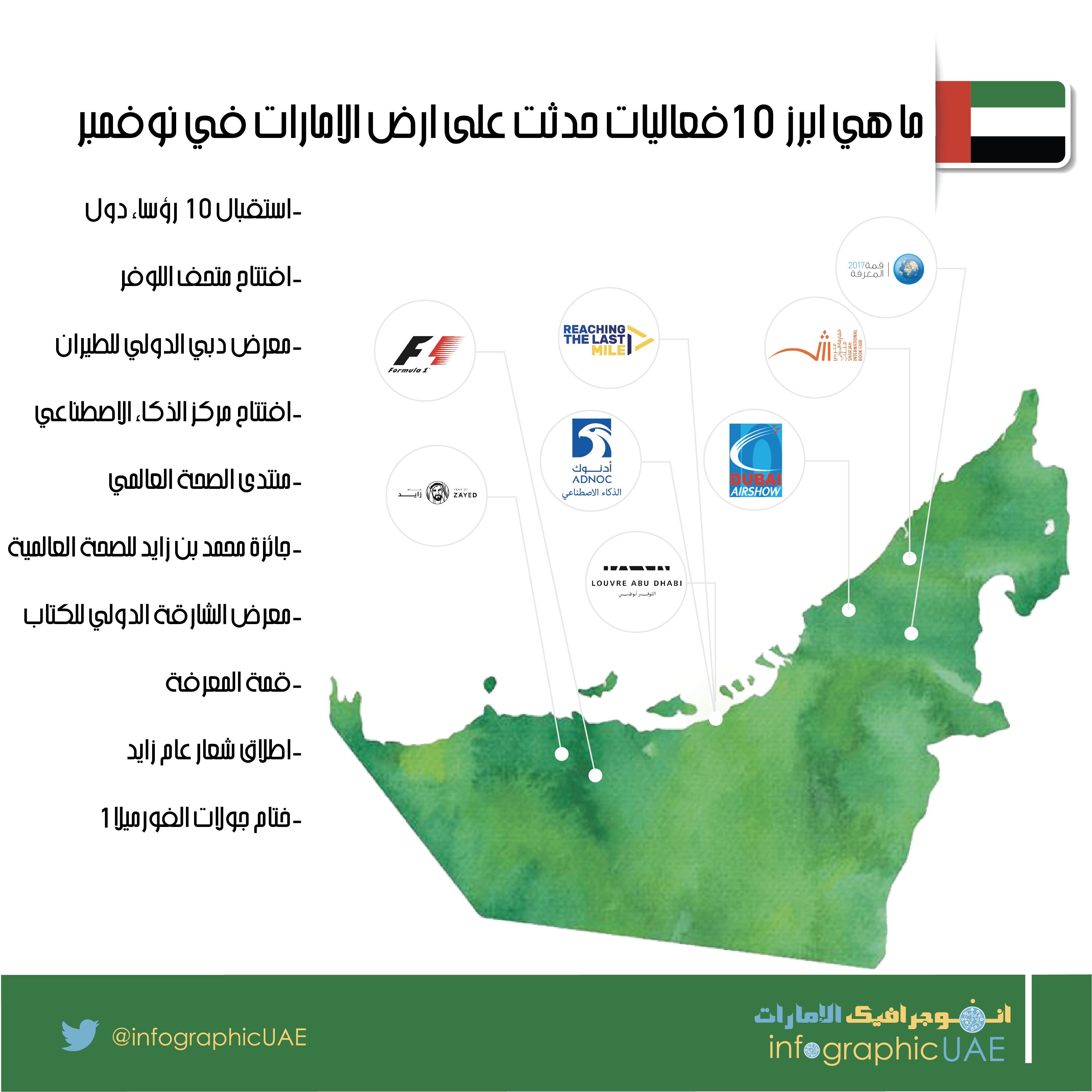 ماهي ابرز ١٠ فعاليات حدثت على أرض الامارات في ٢٠١٧ الامارات انفوجرافيكـالامارات Air Show Map Screenshot Wwl