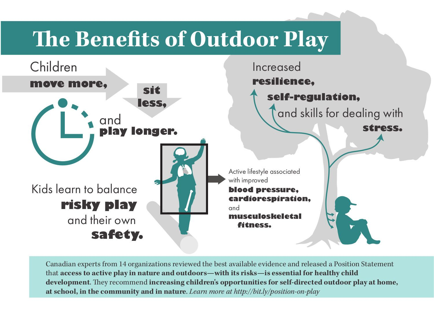 Benefits of Outdoor Play Infographic » Outdoor Play Canada