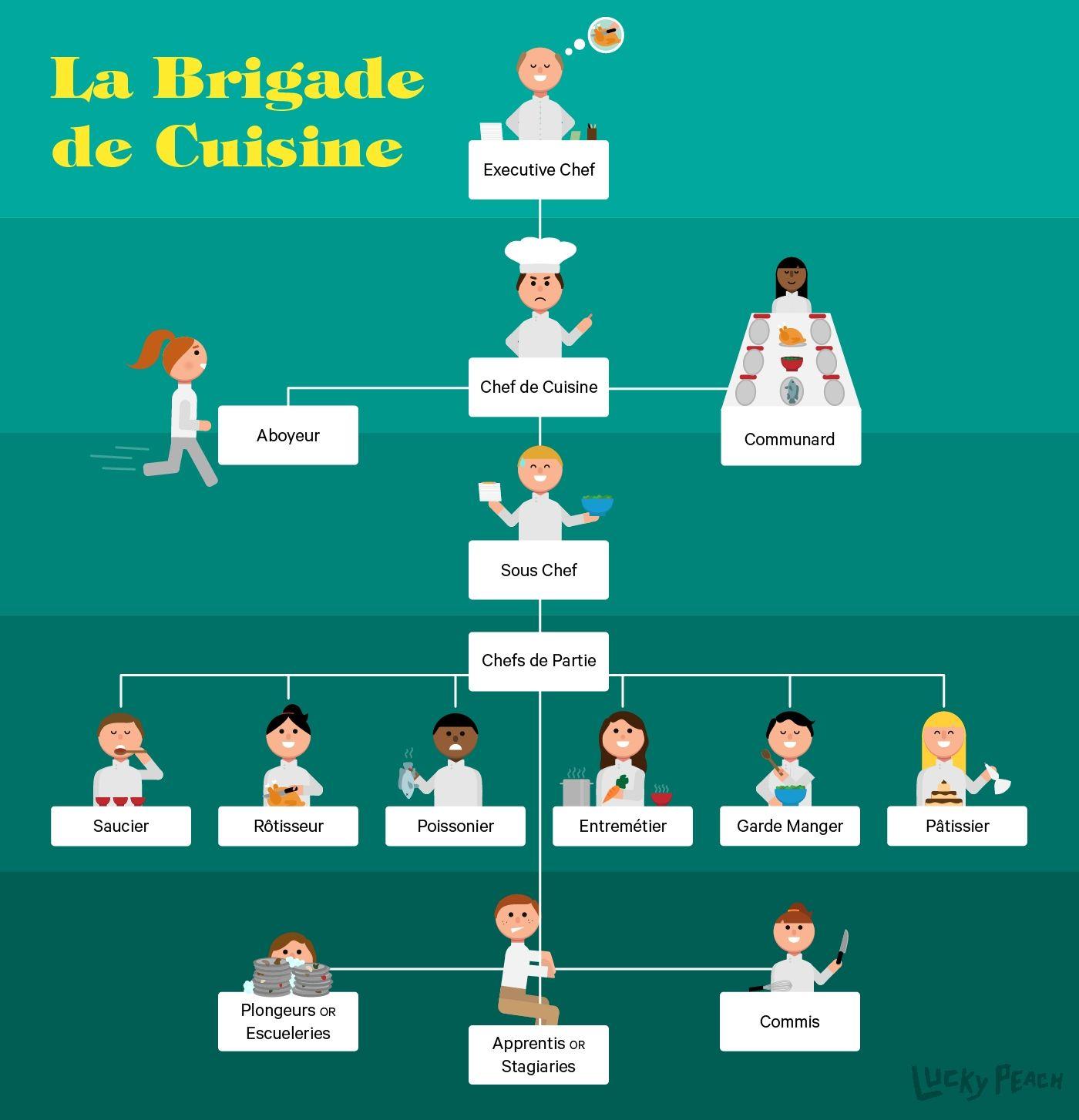 Fresh Modern Kitchen Brigade and organization- Delightful to help my ...