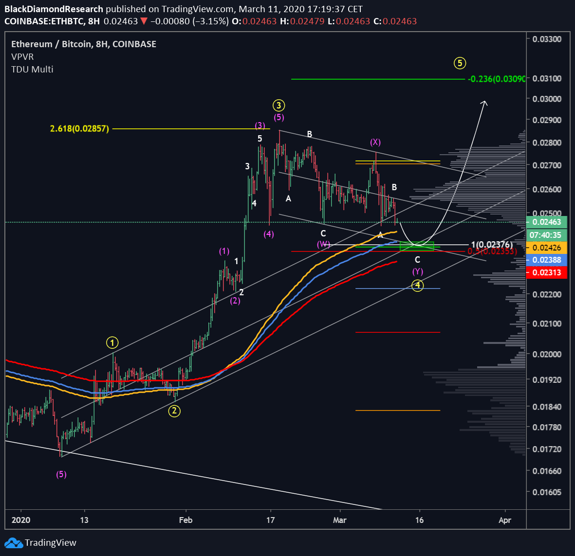 Ethereum Update Opportunity In Eth Btc Elliottwave Crypto Eth Btc In 2020 With Images Surfer Discord Bitcoin