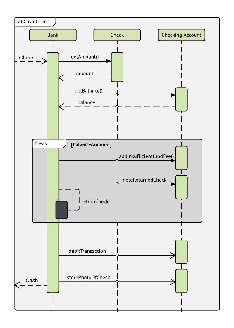 checking process sequence diagram example [ 800 x 1120 Pixel ]