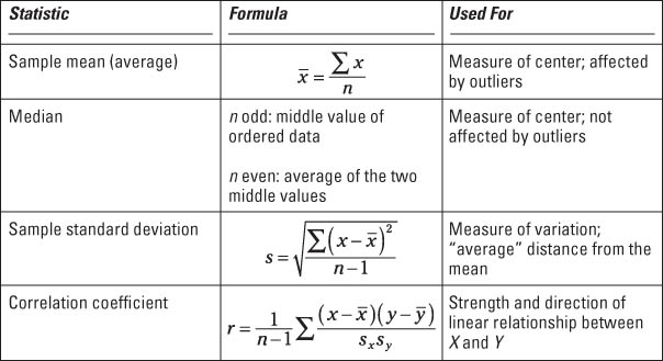 Statistics For Dummies Cheat Sheet - dummies