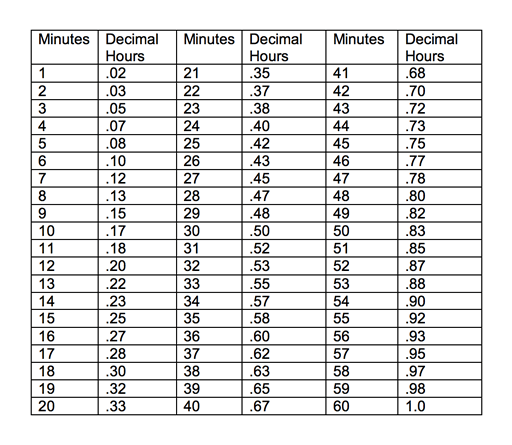 Time Conversion Chart  Fyi    Decimal Time