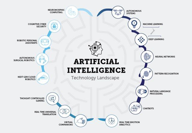 Ai And Machine Learning Trends For 2018 Tech Pinterest