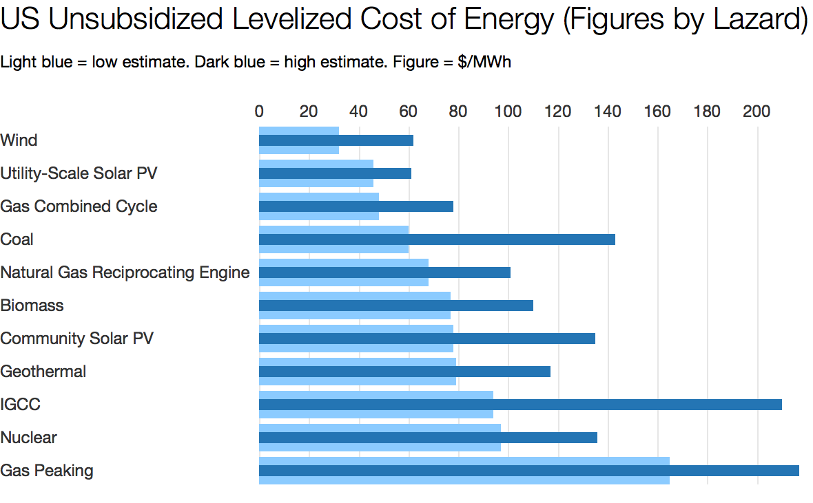 Renewable Energy Is Now The Cheapest Option On Average