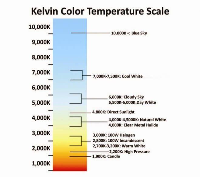 Color Temperature Origin And Application Color Temperature Scale Color Temperature Lighting Guide