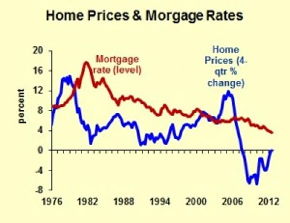 When Mortgage Rates Rise Will Home Prices Fall Mortgage Interest Rates Mortgage Rates Mortgage