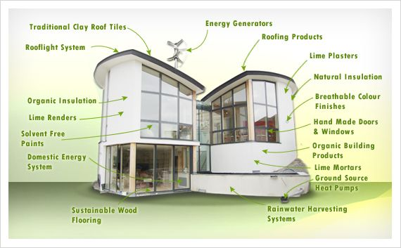 Eco Friendly Materials Used From The Foundations To The Roofing