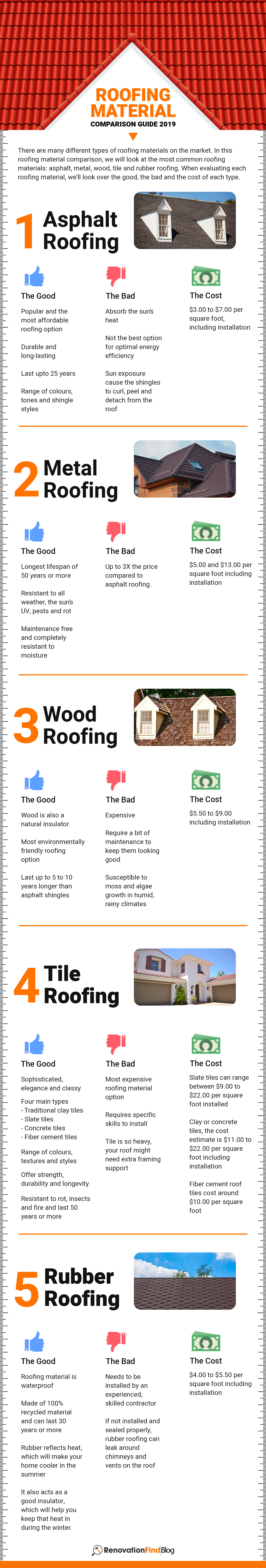 Roofing Material Comparison Guide 2019 In 2020 Types Of Roofing Materials Roofing Materials Roofing