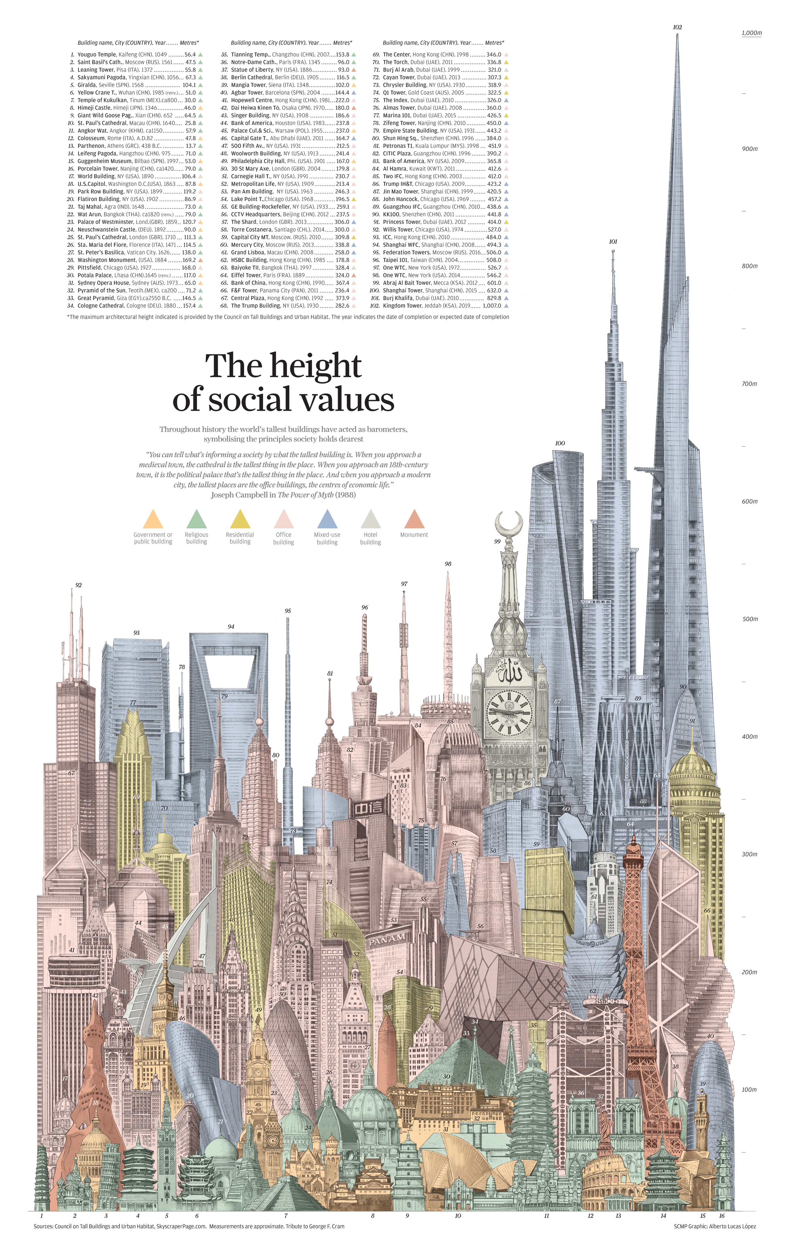 The height of social values  Design Infographic  Data