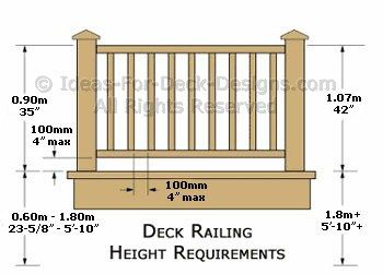 Deck Railing Height Diagrams Show Residential Building Code And Dimensions Before You Build Usa Canada