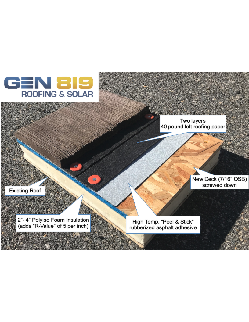 Getting A New Roof The Peel Stick Difference Roofing Felt Roof Types Foam Insulation