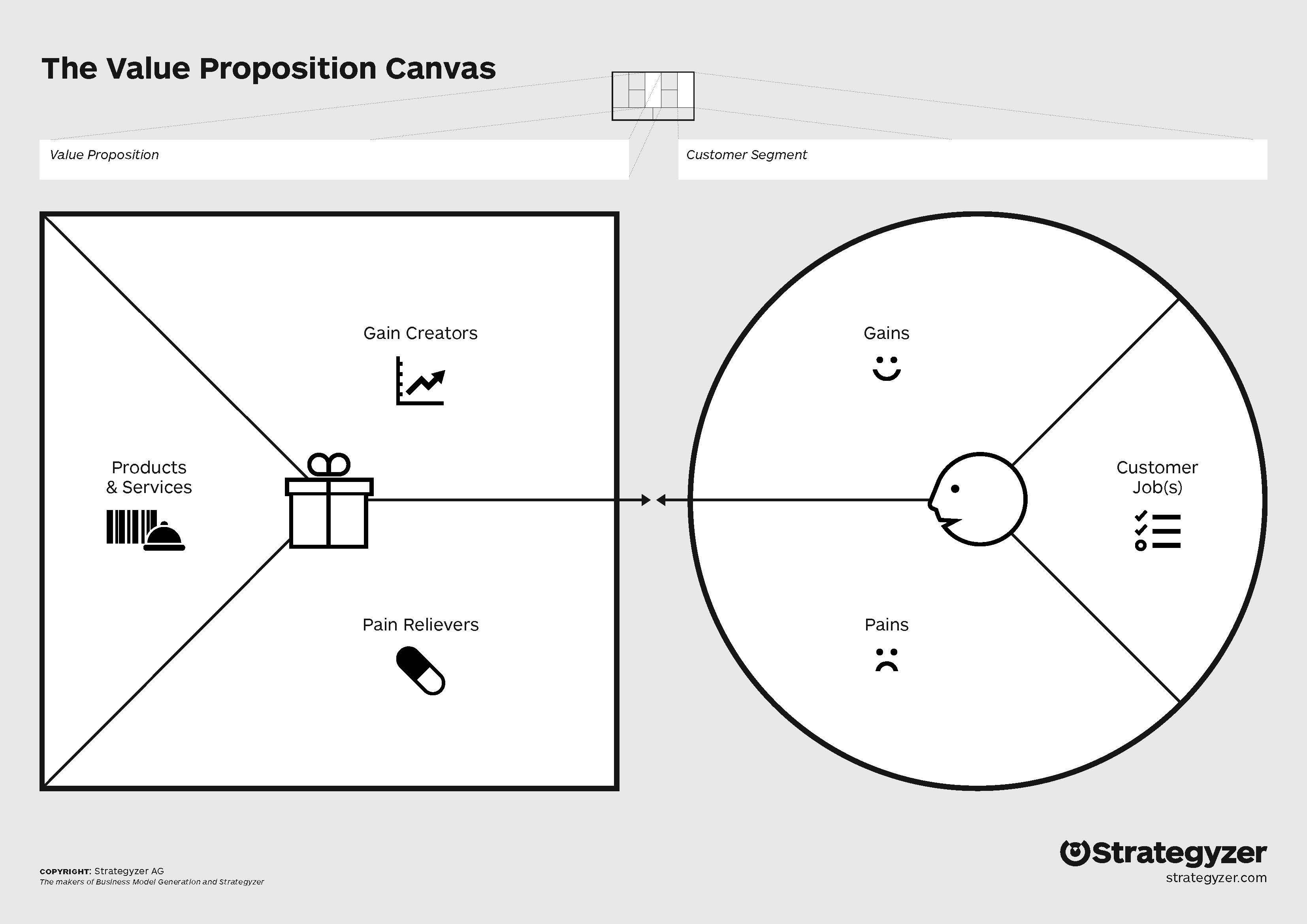 risultati immagini per value proposition canvas consigli e risorse