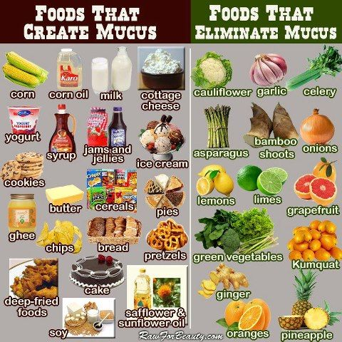 Foods that cause & eliminate mucus