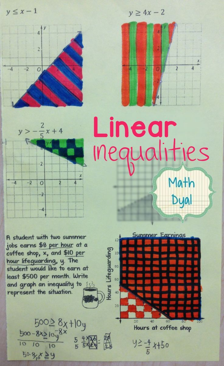 Graphing Linear Inequalities Notes Activity Free Exit Ticket Math Dyal Linear Inequalities Graphing Linear Inequalities Graphing Inequalities Activities