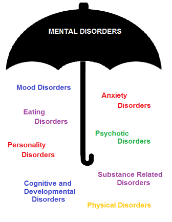 psychological disorders definition