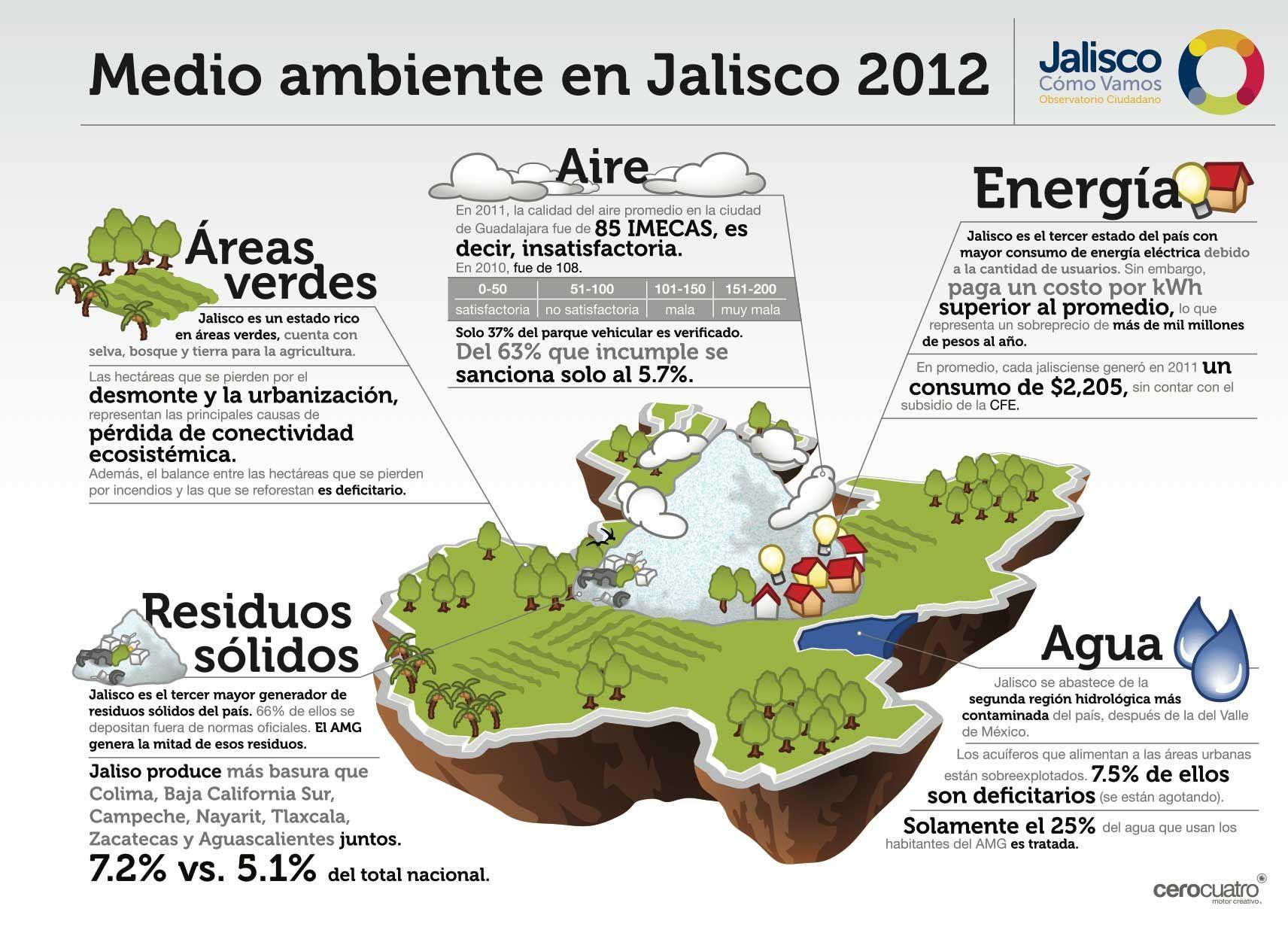 10 Infografia Medio Ambiente Outline Jpg 1 712 1 240 Pixeles Medio Ambiente Infografia Medio Ambiente Ambiente