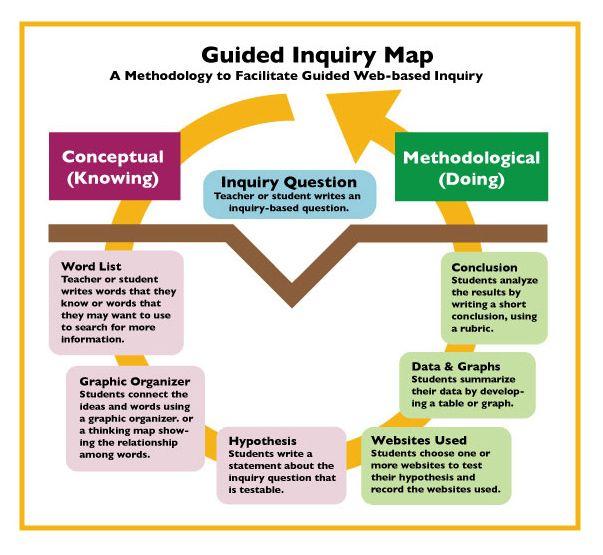 Guided Inquiry Diagram