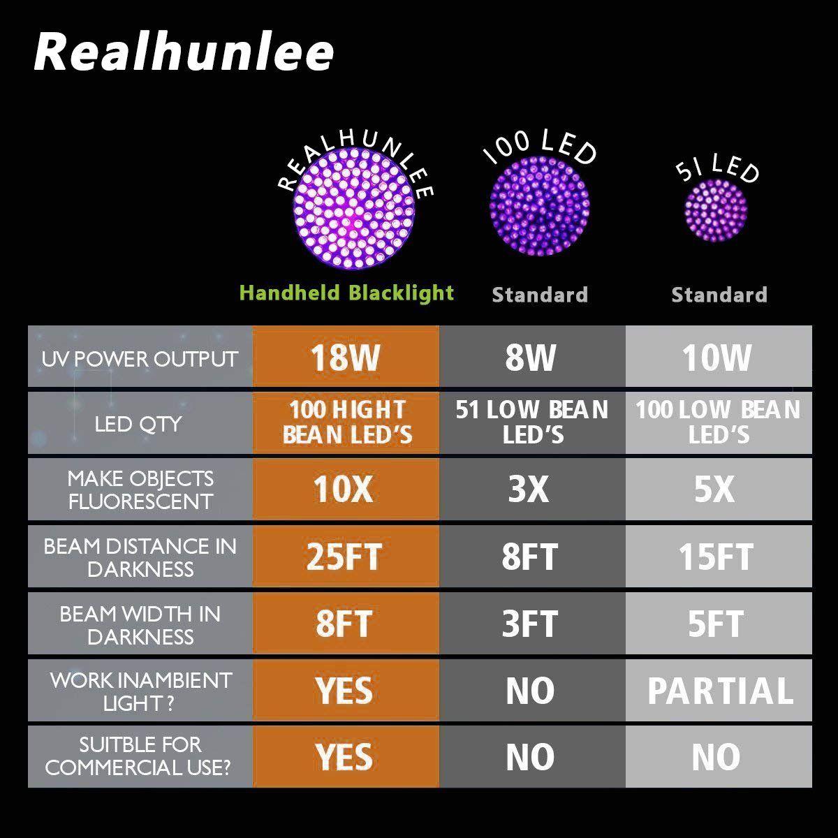 UV Black Light Flashlight Super Bright 100 LED *1 Best Pet