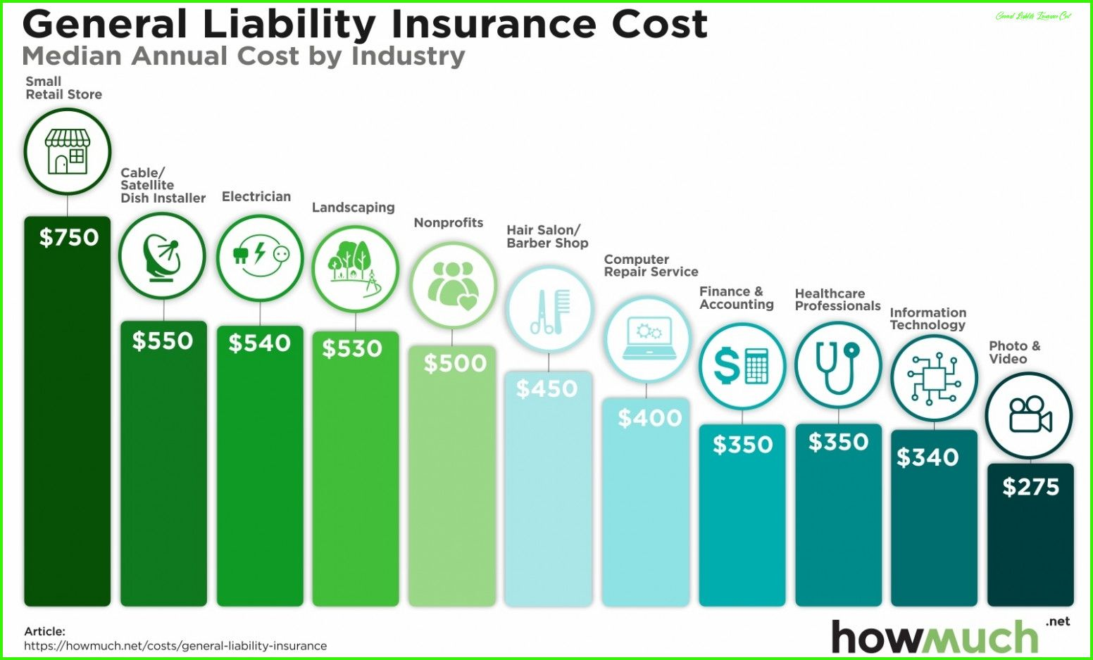 How To Have A Fantastic General Liability Insurance Cost ...