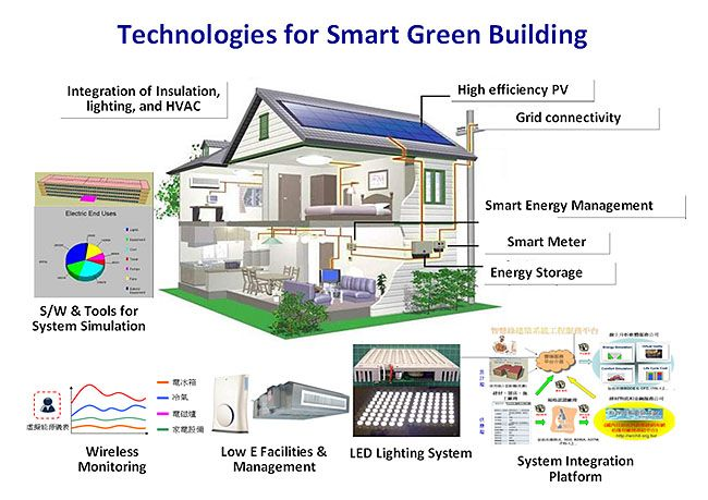 the green technology issues in the construction China's green building future green building makes up a small proportion of china's construction industry, but government targets may give sustainable building a boost over the next in 2005, a prc ministry of science and technology office building in beijing was awarded a leed gold.