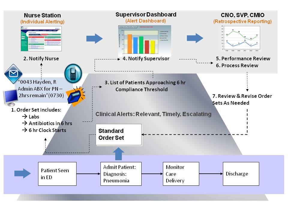 Clinical Documentation Improvement Standards | AHIMA & HIT ...