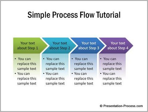 Simple Process Flow Diagram in PowerPoint So easy to create and so - process flow diagram template
