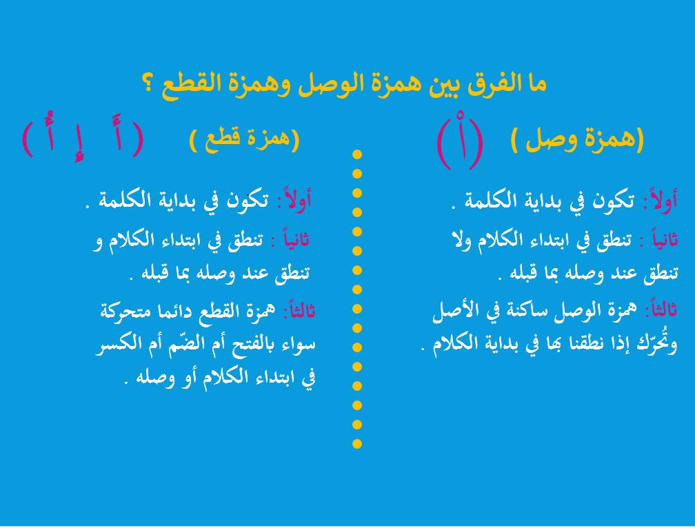 بوربوينت درس همزة القطع وهمزة الوصل للصف الثالث مادة اللغة العربية Weather