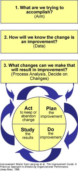 Ihi The Model For Improvement Quality Improvement Models Group