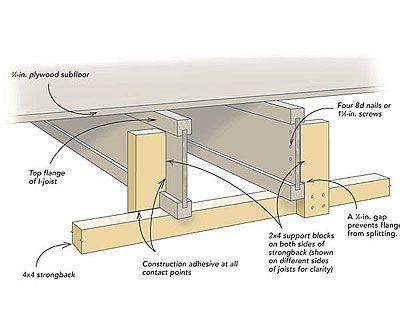 Correcting A Bouncy I Joist Floor Home Improvement Info