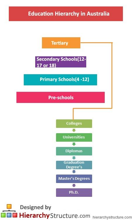 Education Hierarchy In Australia Education Education System Secondary School