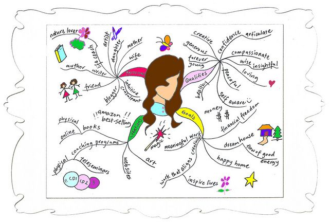 Draw A Creative Mind Map For Self Analysis Creative Mind Map