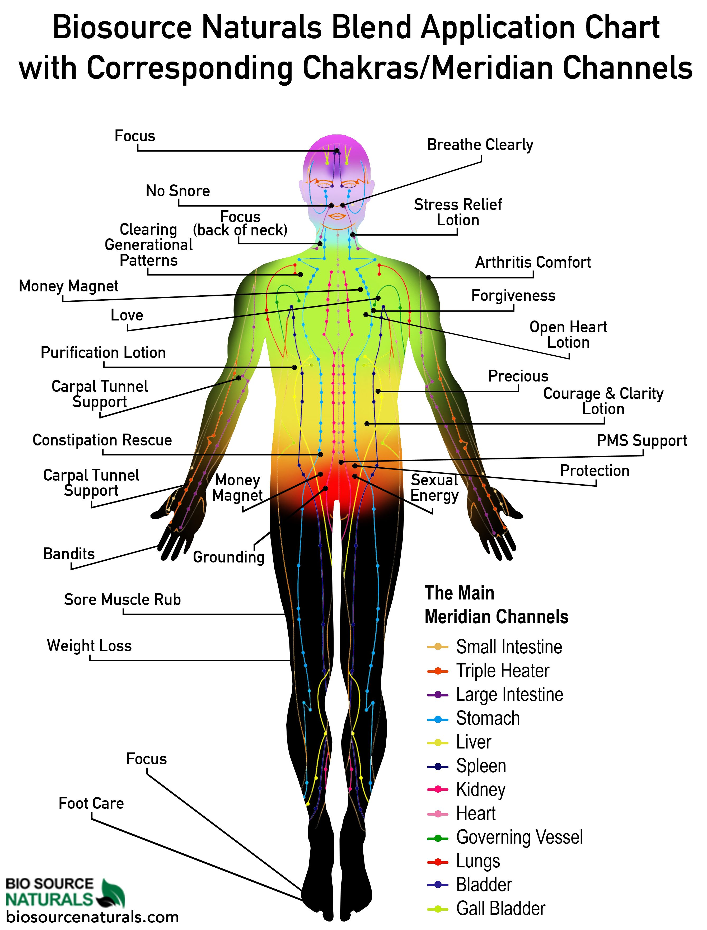 Physical Benefits Reference Chart