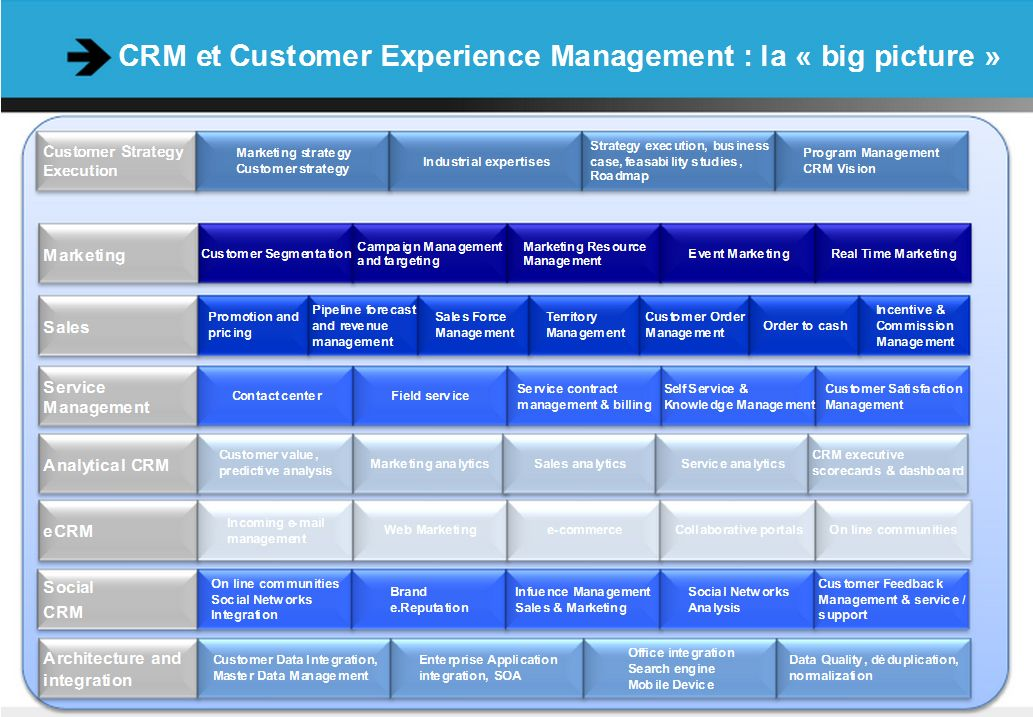 CRM et Customer Experience Management