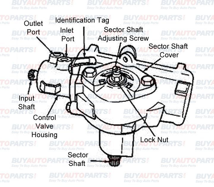The steering gearbox is a unit that can be found on most