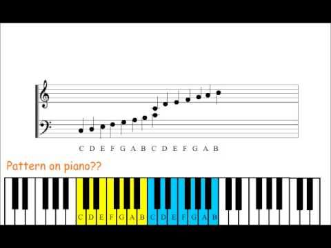 Piano Lesson 1 How To Read Piano Sheet Music Youtube