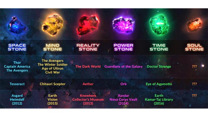 Avengers Infinitystones Infinitywar Soul Stone Avengers Marvel Stone